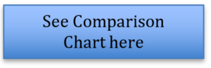 see comparison chart here